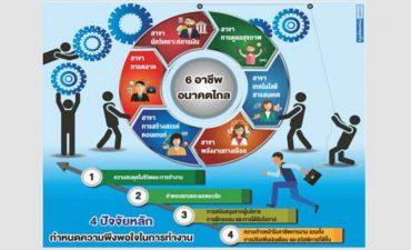 6 อาชีพไม่ตกงาน ในยุคเทคโนโลยีเปลี่ยนโลก